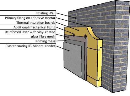 Green home technoenergy for Exterior insulation